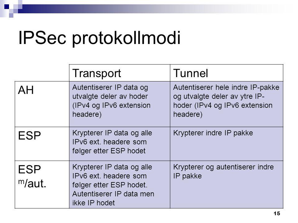 IPSec protokollmodi Transport Tunnel AH ESP ESP m/aut.