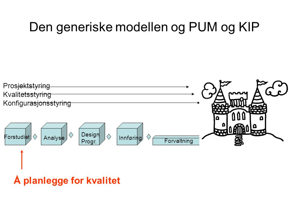 Den generiske modellen og PUM og KIP
