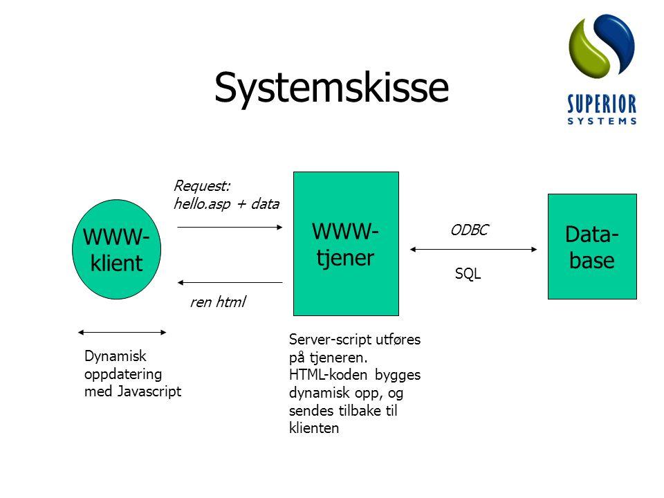 Systemskisse tjener Data- WWW- base klient Request: hello.asp + data
