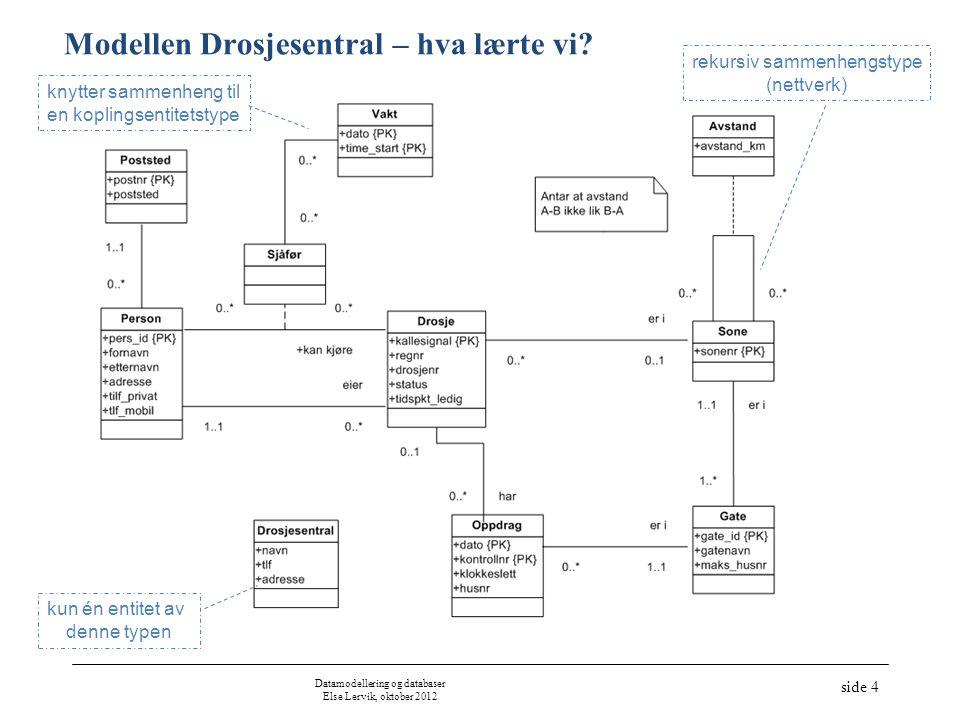 Modellen Drosjesentral – hva lærte vi