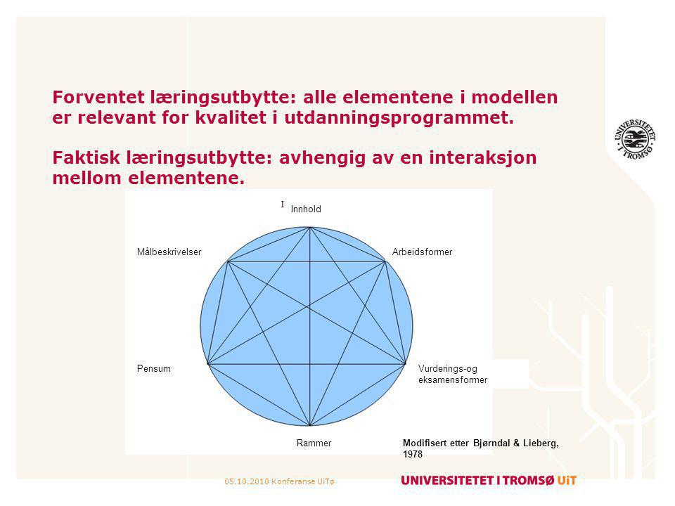 Forventet læringsutbytte: alle elementene i modellen er relevant for kvalitet i utdanningsprogrammet. Faktisk læringsutbytte: avhengig av en interaksjon mellom elementene.