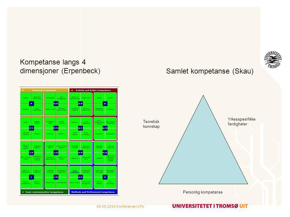 Kompetanse langs 4 dimensjoner (Erpenbeck) Samlet kompetanse (Skau)