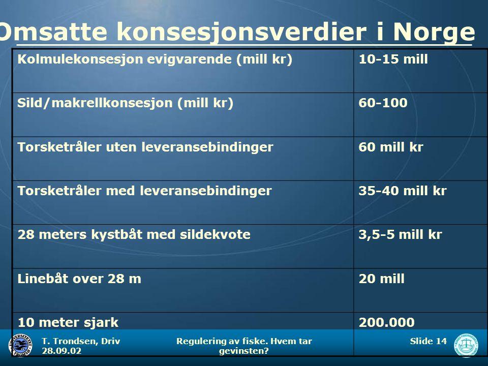 Omsatte konsesjonsverdier i Norge