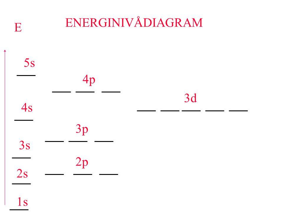 ENERGINIVÅDIAGRAM E 5s 4p 3d 4s 3p 3s 2p 2s 1s
