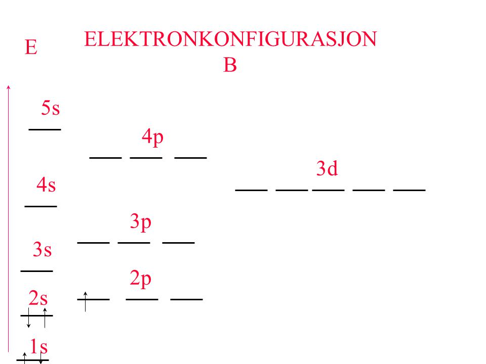 ELEKTRONKONFIGURASJON