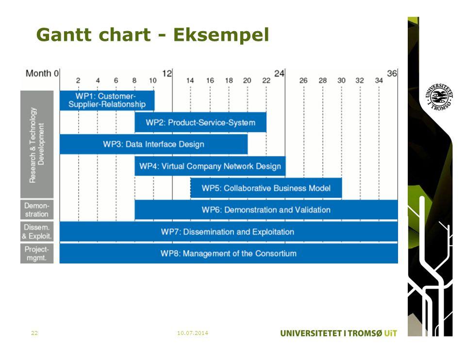 Gantt chart - Eksempel 04.04.2017