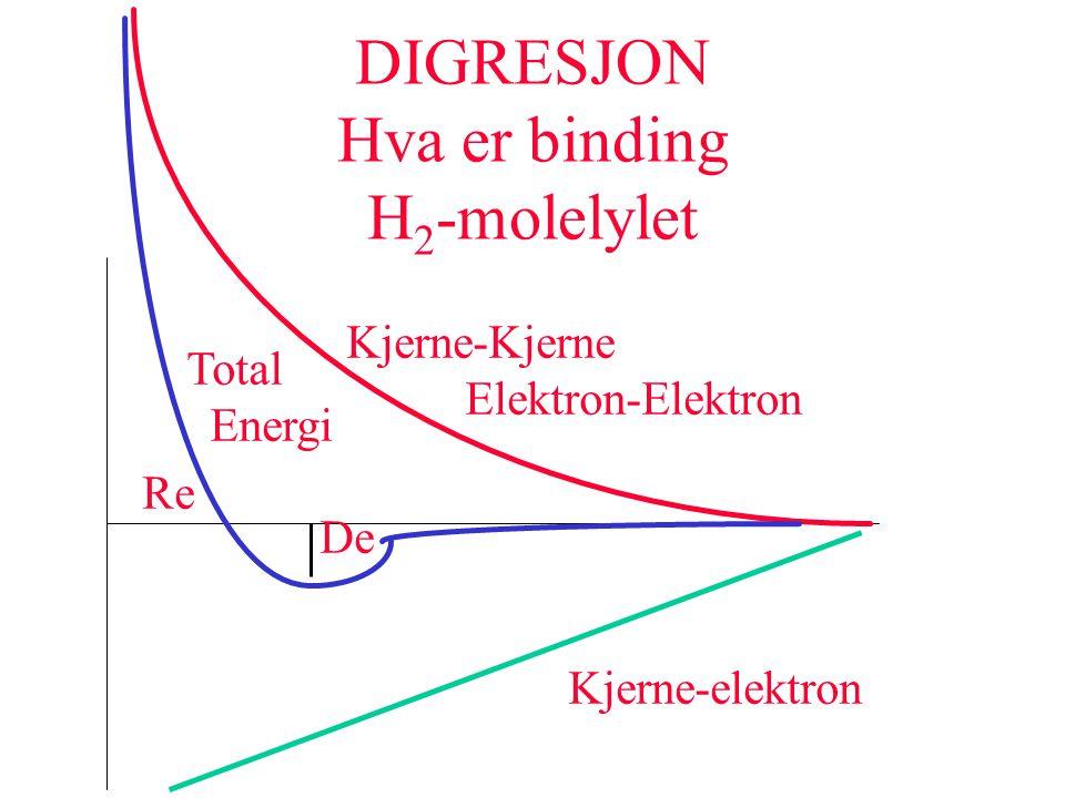 DIGRESJON Hva er binding H2-molelylet