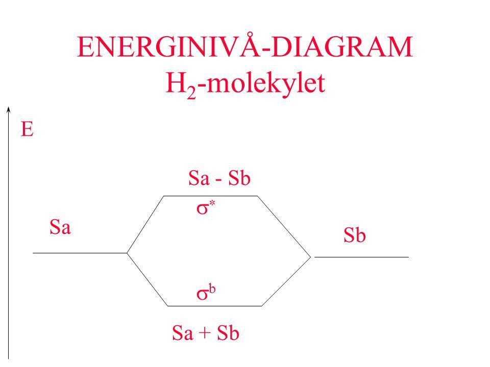 ENERGINIVÅ-DIAGRAM H2-molekylet