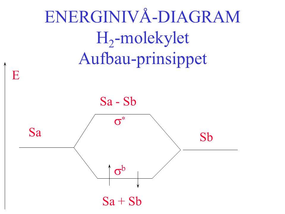 ENERGINIVÅ-DIAGRAM H2-molekylet Aufbau-prinsippet