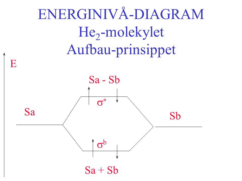 ENERGINIVÅ-DIAGRAM He2-molekylet Aufbau-prinsippet