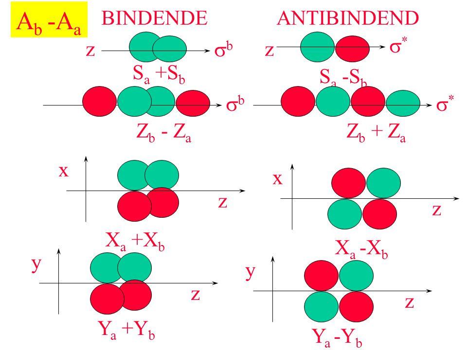 Ab -Aa BINDENDE ANTIBINDEND s* z sb z Sa +Sb Sa -Sb sb s* Zb - Za