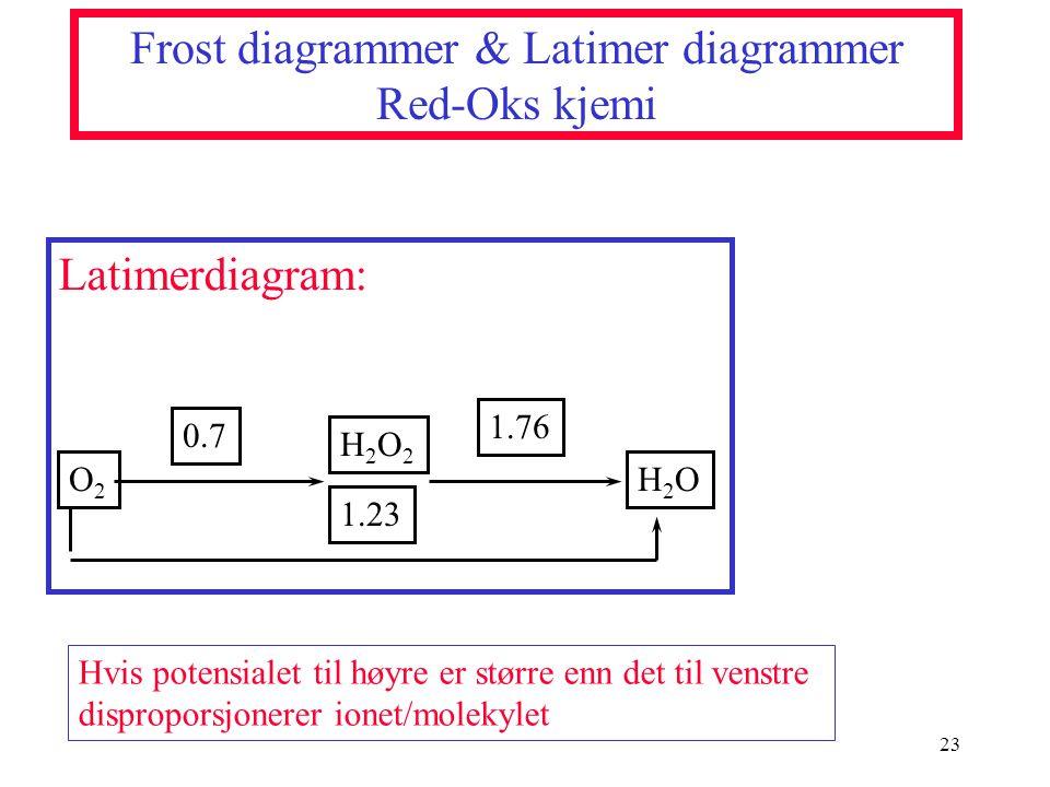 Frost diagrammer & Latimer diagrammer Red-Oks kjemi