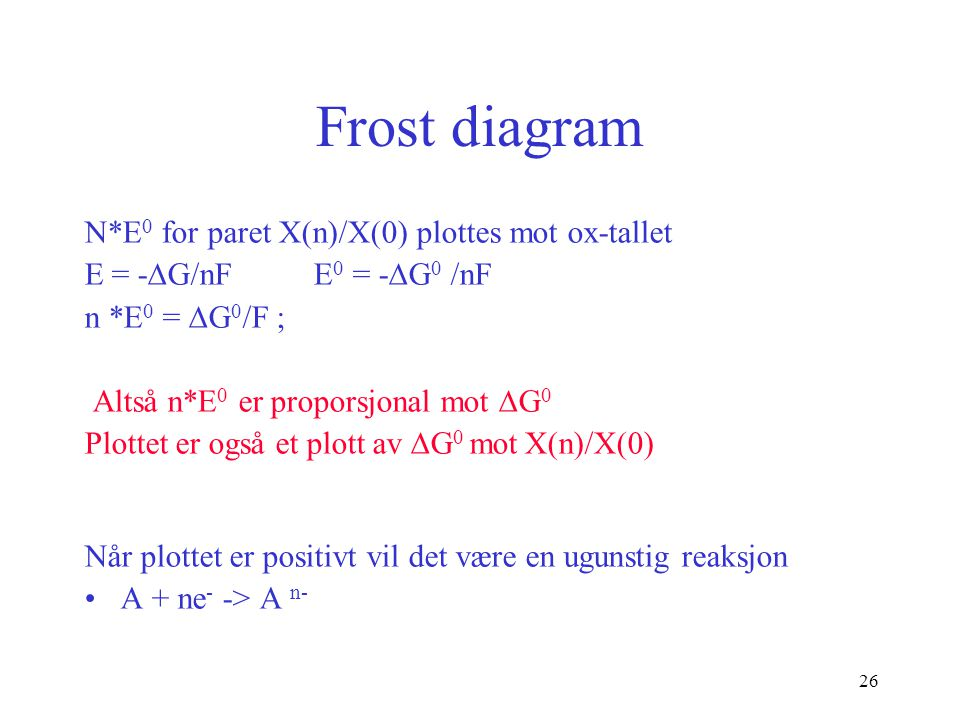 Frost diagram N*E0 for paret X(n)/X(0) plottes mot ox-tallet