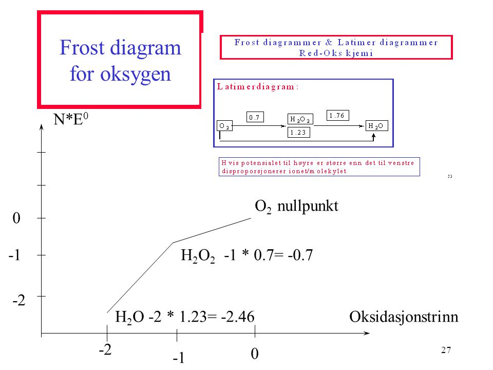 Frost diagram for oksygen