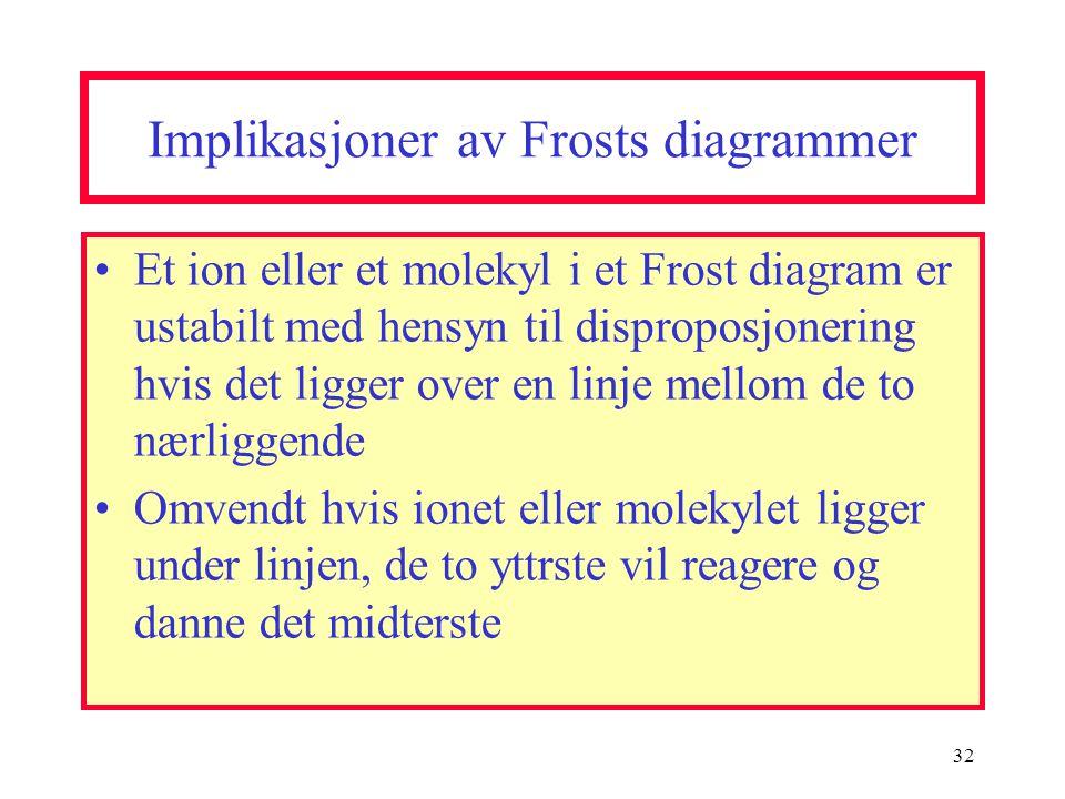 Implikasjoner av Frosts diagrammer