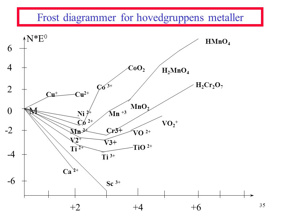 Frost diagrammer for hovedgruppens metaller