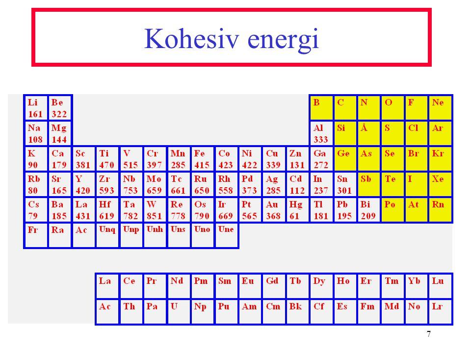 Kohesiv energi