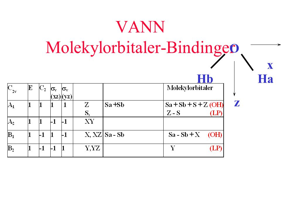 VANN Molekylorbitaler-Bindinger