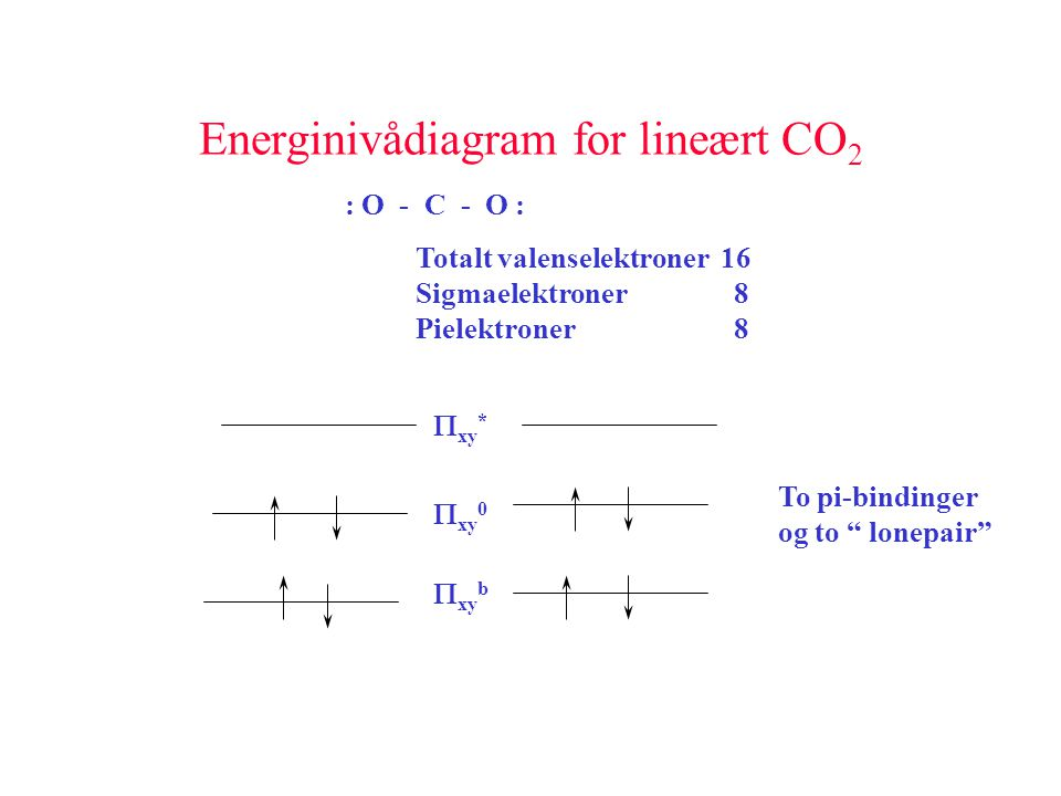 Energinivådiagram for lineært CO2
