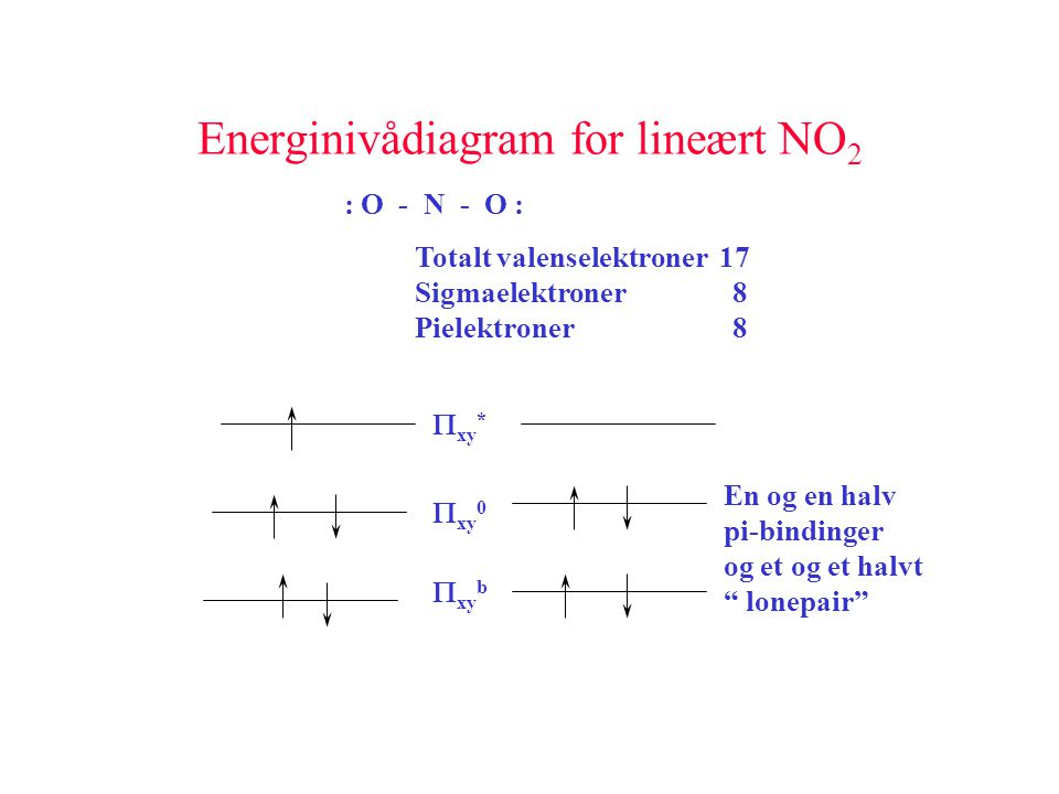 Energinivådiagram for lineært NO2