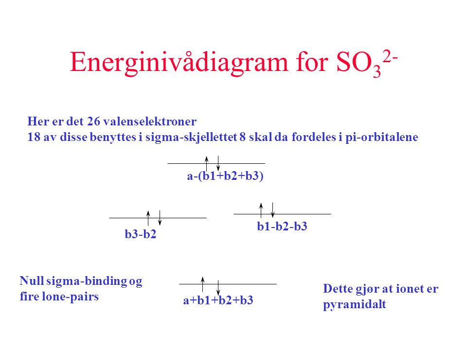 Energinivådiagram for SO32-