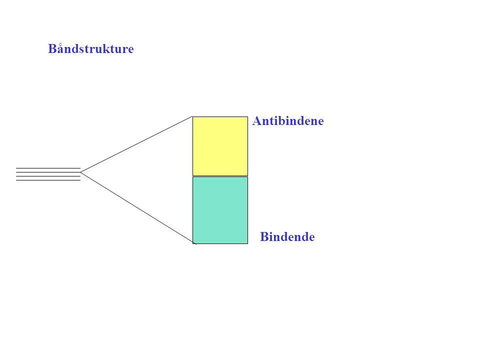 Båndstrukture Antibindene Bindende