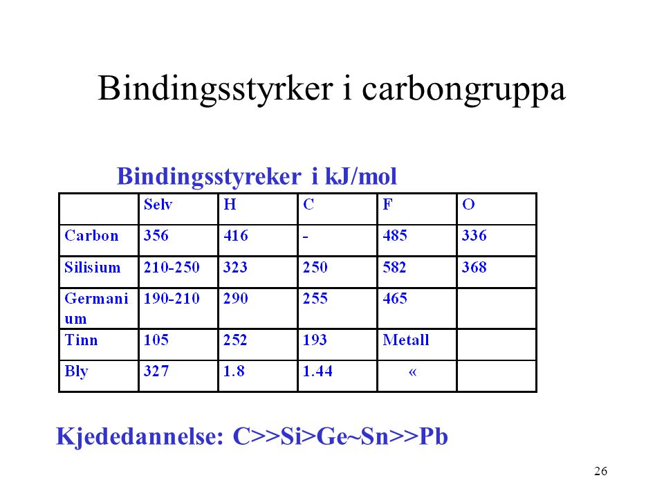 Bindingsstyrker i carbongruppa