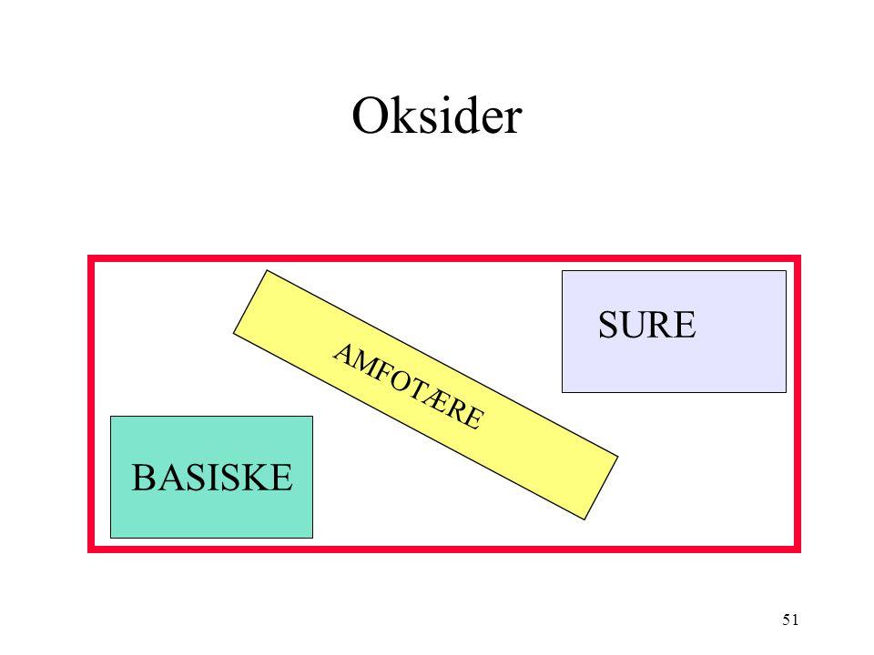 Oksider SURE AMFOTÆRE BASISKE