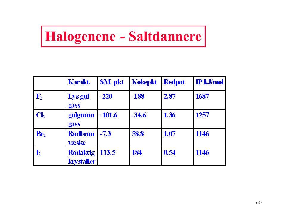 Halogenene - Saltdannere