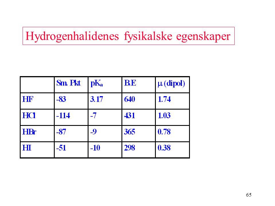 Hydrogenhalidenes fysikalske egenskaper