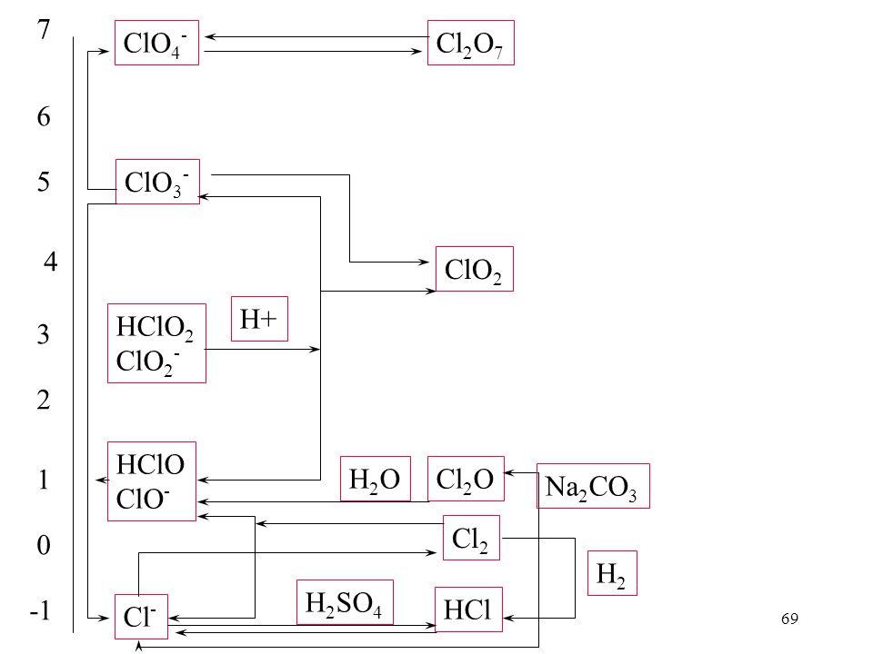 7 ClO4- Cl2O7. 6. 5. ClO3- 4. ClO2. H+ HClO2. ClO2- 3. 2. HClO. ClO- 1. H2O. Cl2O. Na2CO3.