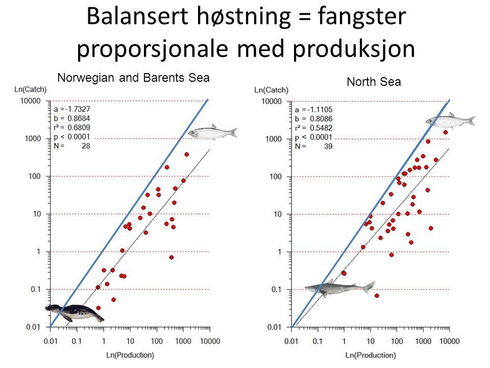 Balansert høstning = fangster proporsjonale med produksjon