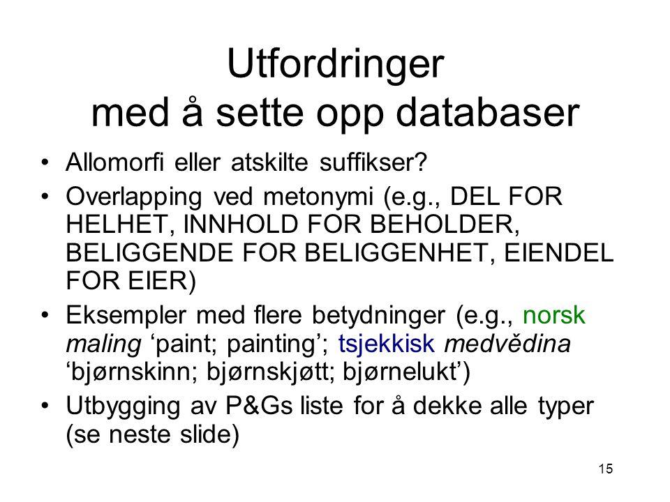Utfordringer med å sette opp databaser