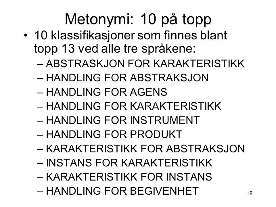 Metonymi: 10 på topp 10 klassifikasjoner som finnes blant topp 13 ved alle tre språkene: ABSTRASKJON FOR KARAKTERISTIKK.