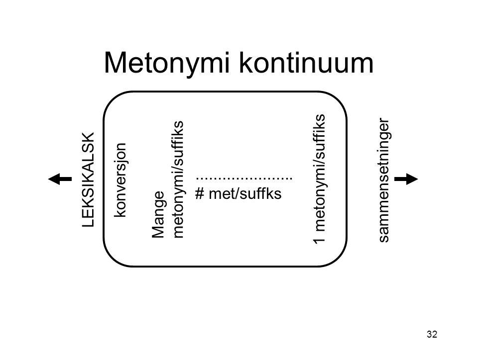 Metonymi kontinuum metonymi/suffiks 1 metonymi/suffiks sammensetninger
