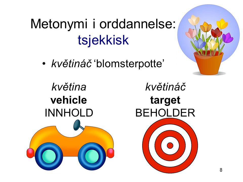Metonymi i orddannelse: tsjekkisk