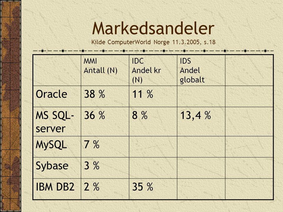 Markedsandeler Kilde ComputerWorld Norge 11.3.2005, s.18