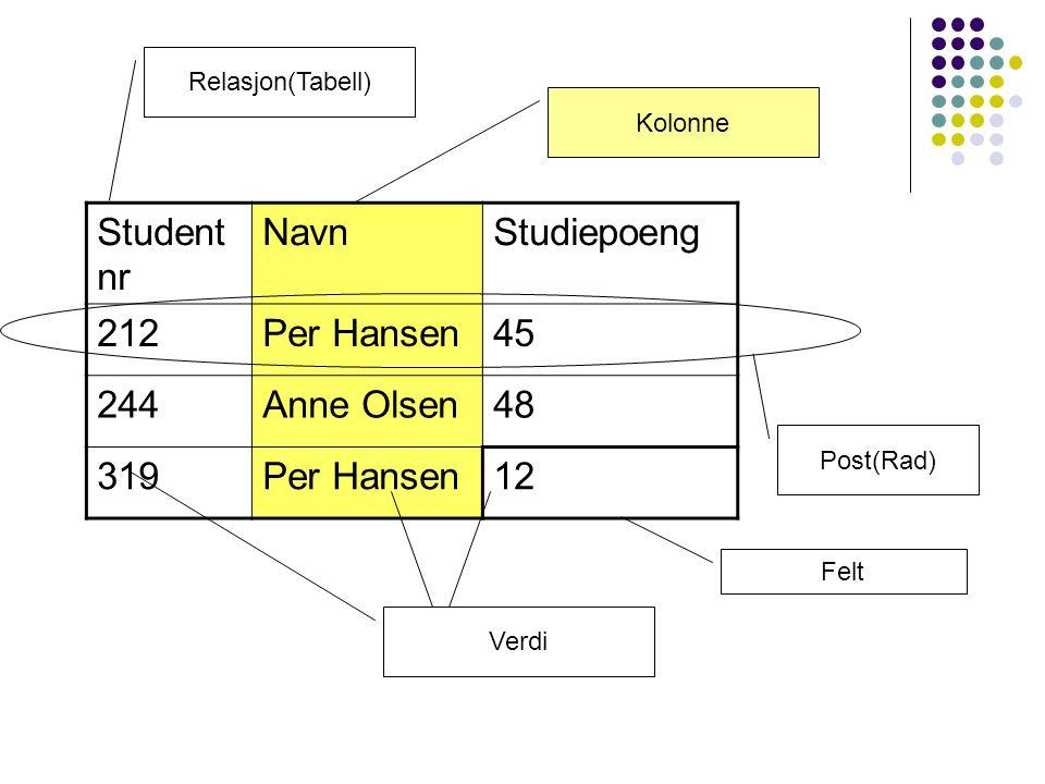 Studentnr Navn Studiepoeng 212 Per Hansen 45 244 Anne Olsen 48 319 12