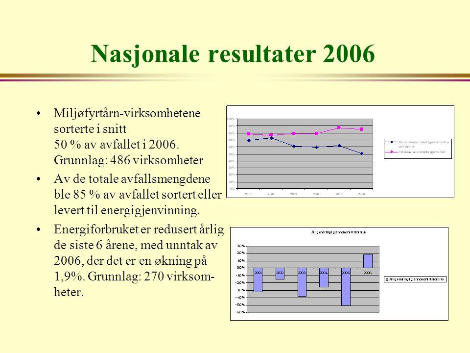 Nasjonale resultater 2006 Miljøfyrtårn-virksomhetene sorterte i snitt 50 % av avfallet i 2006. Grunnlag: 486 virksomheter.