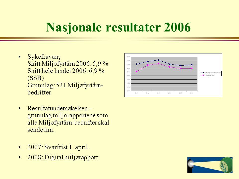 Nasjonale resultater 2006 Sykefravær; Snitt Miljøfyrtårn 2006: 5,9 % Snitt hele landet 2006: 6,9 % (SSB) Grunnlag: 531 Miljøfyrtårn-bedrifter.