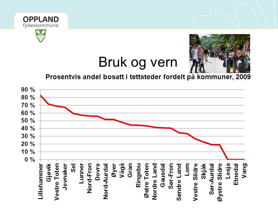 Bruk og vern Prosentvis andel bosatt i tettsteder fordelt på kommuner, 2009. Lar en fortetting seg gjennomføre for distriktsnorge