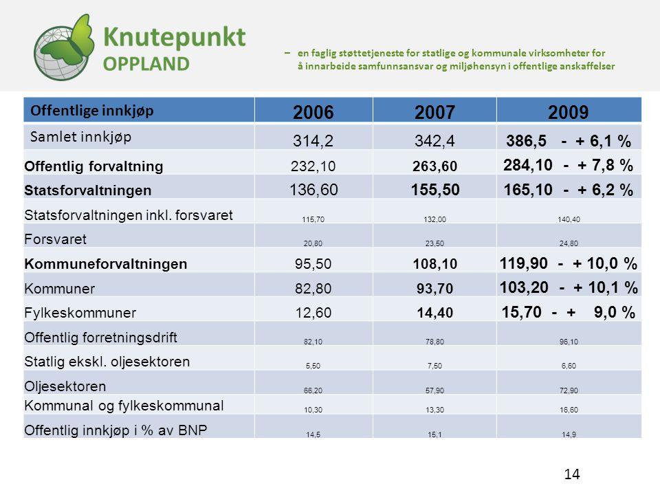 2006 2007 2009 Offentlige innkjøp Samlet innkjøp 314,2 342,4