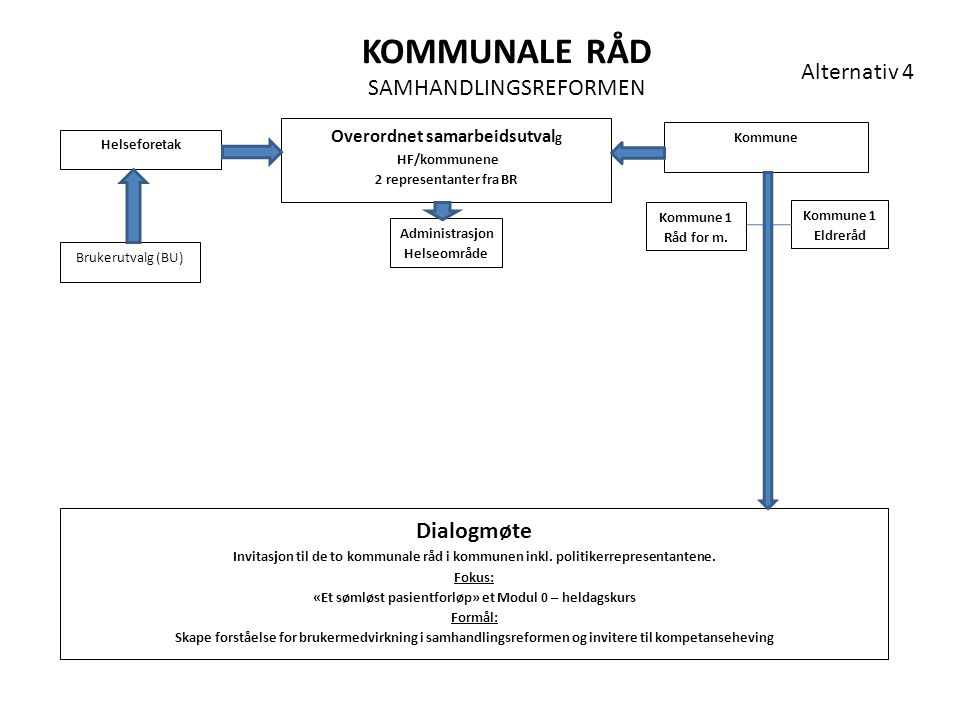 KOMMUNALE RÅD SAMHANDLINGSREFORMEN Alternativ 4 Dialogmøte