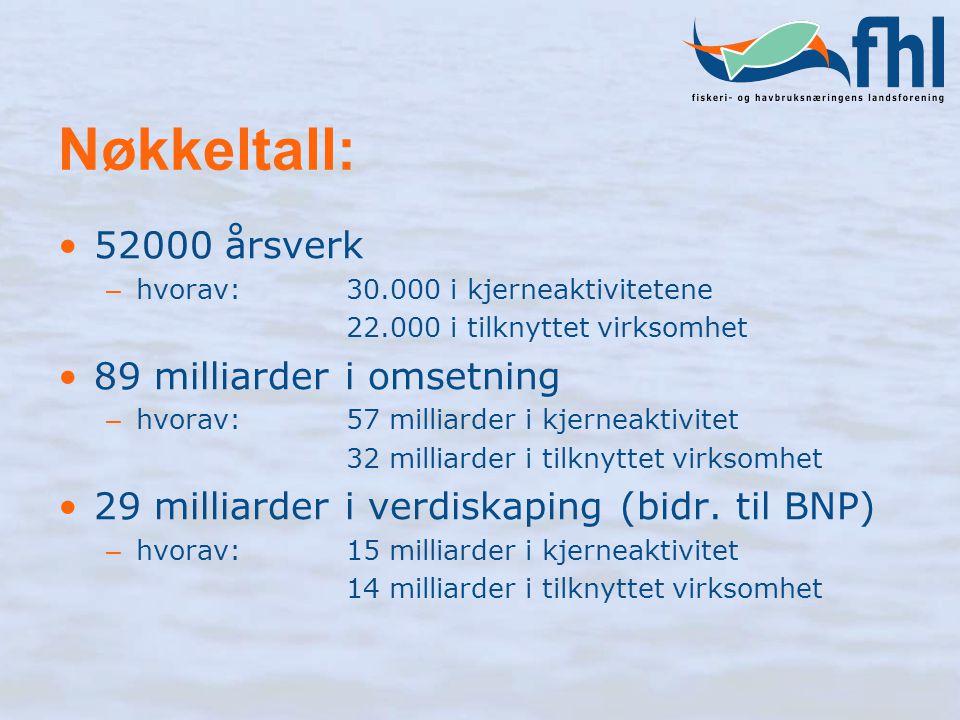 Nøkkeltall: 52000 årsverk 89 milliarder i omsetning