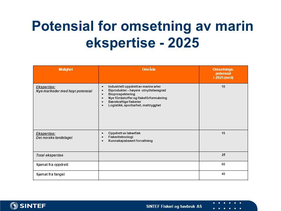 Potensial for omsetning av marin ekspertise - 2025
