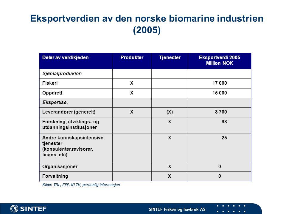 Eksportverdien av den norske biomarine industrien (2005)