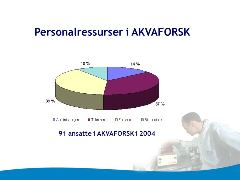 Personalressurser i AKVAFORSK
