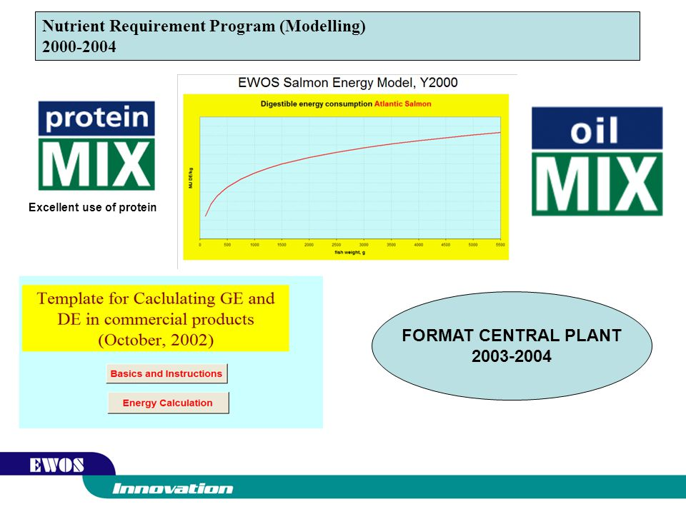 Nutrient Requirement Program (Modelling) 2000-2004
