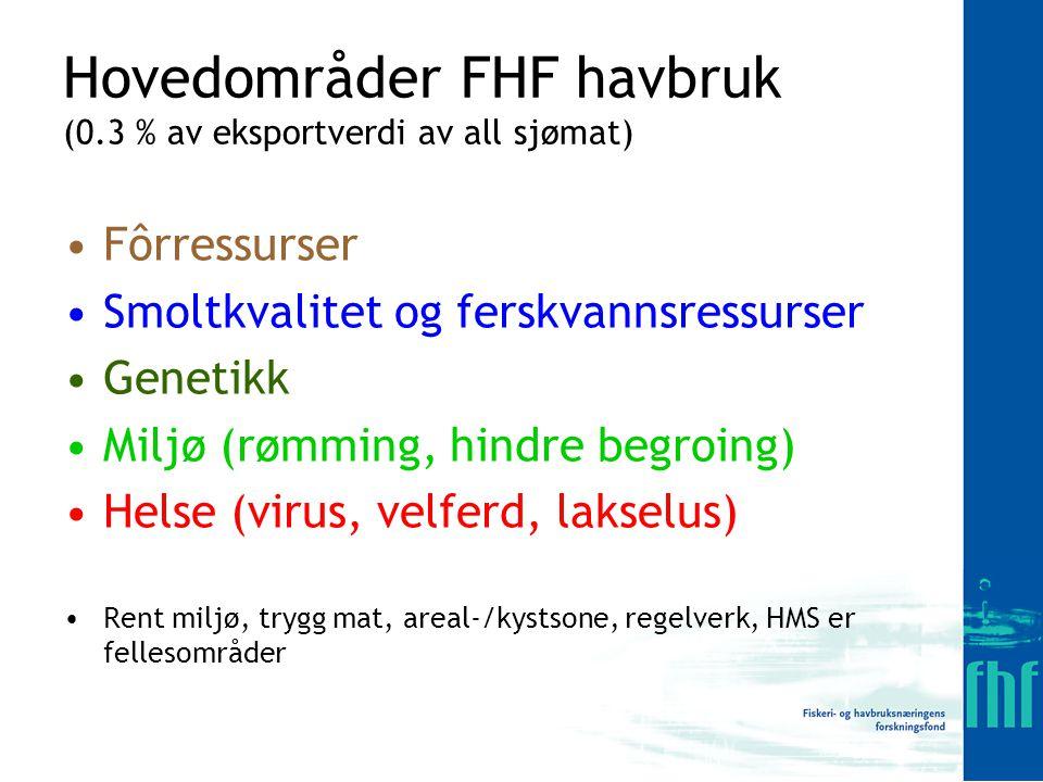 Hovedområder FHF havbruk (0.3 % av eksportverdi av all sjømat)