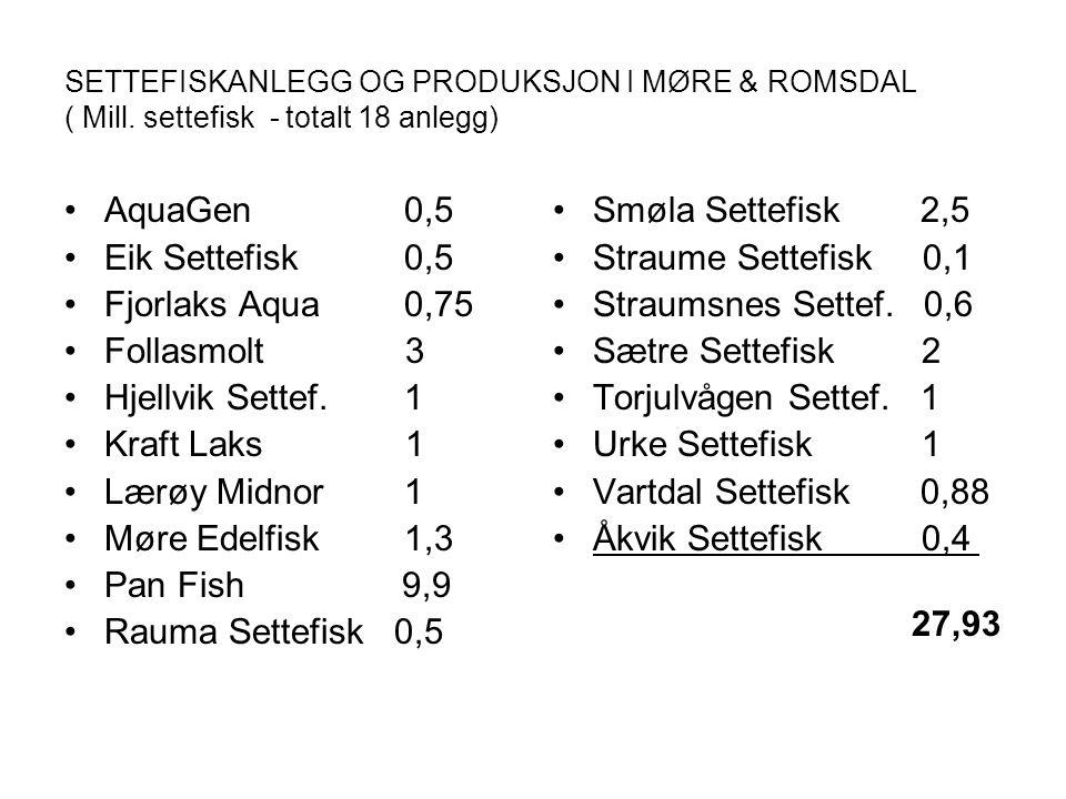 AquaGen 0,5 Eik Settefisk 0,5 Fjorlaks Aqua 0,75 Follasmolt 3